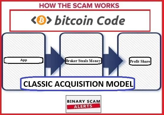 Bitcoin Code è una truffa? Sì, ecco perchè